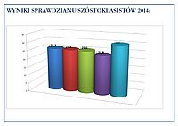 [Translate to Deutsch:] sprawdzian szostoklasistow 2014